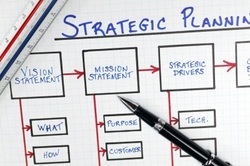 Picture showing the elements of Strategic Planning in  the Hospitality & Tourism Sectors